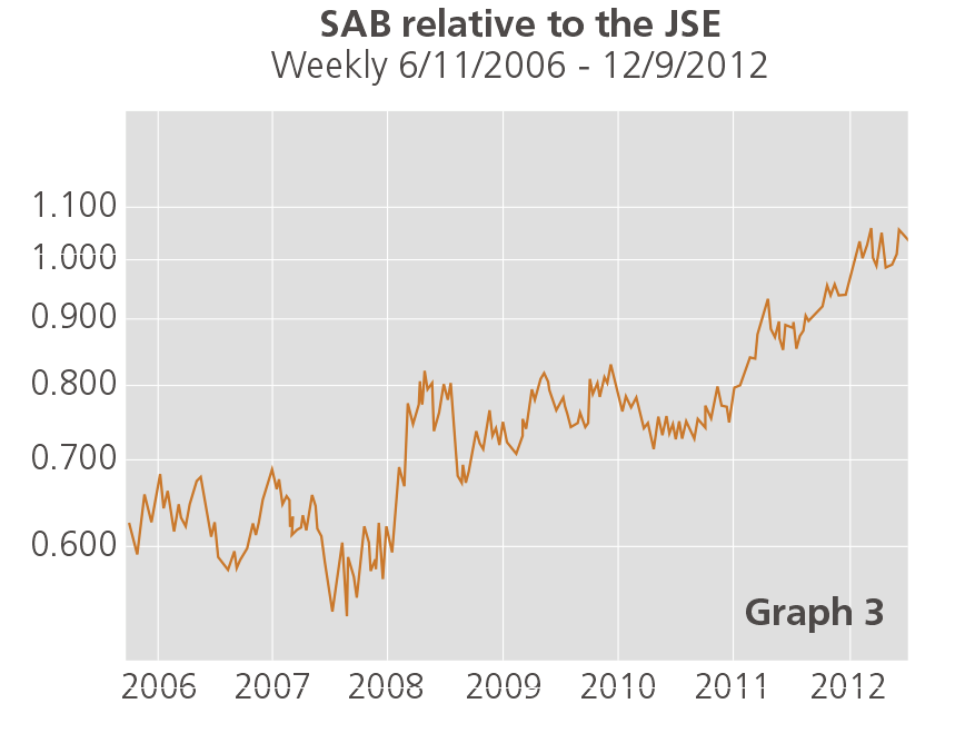 SAB relative to the JSE